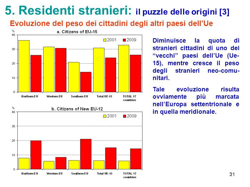 5. Residenti stranieri: il puzzle delle origini [3]